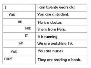 Pronombres en ingles y sus ejemplos en cursos de ingles gratis